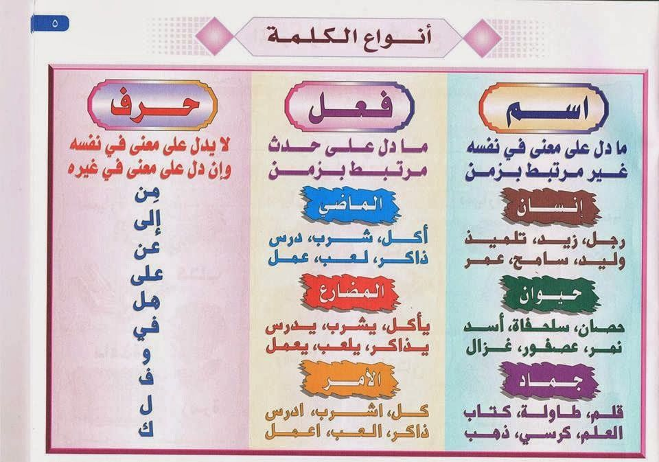 بطاقات لتعليم قواعد اللغة العربية Learn Arabic Alphabet Learning Arabic Arabic Alphabet For Kids