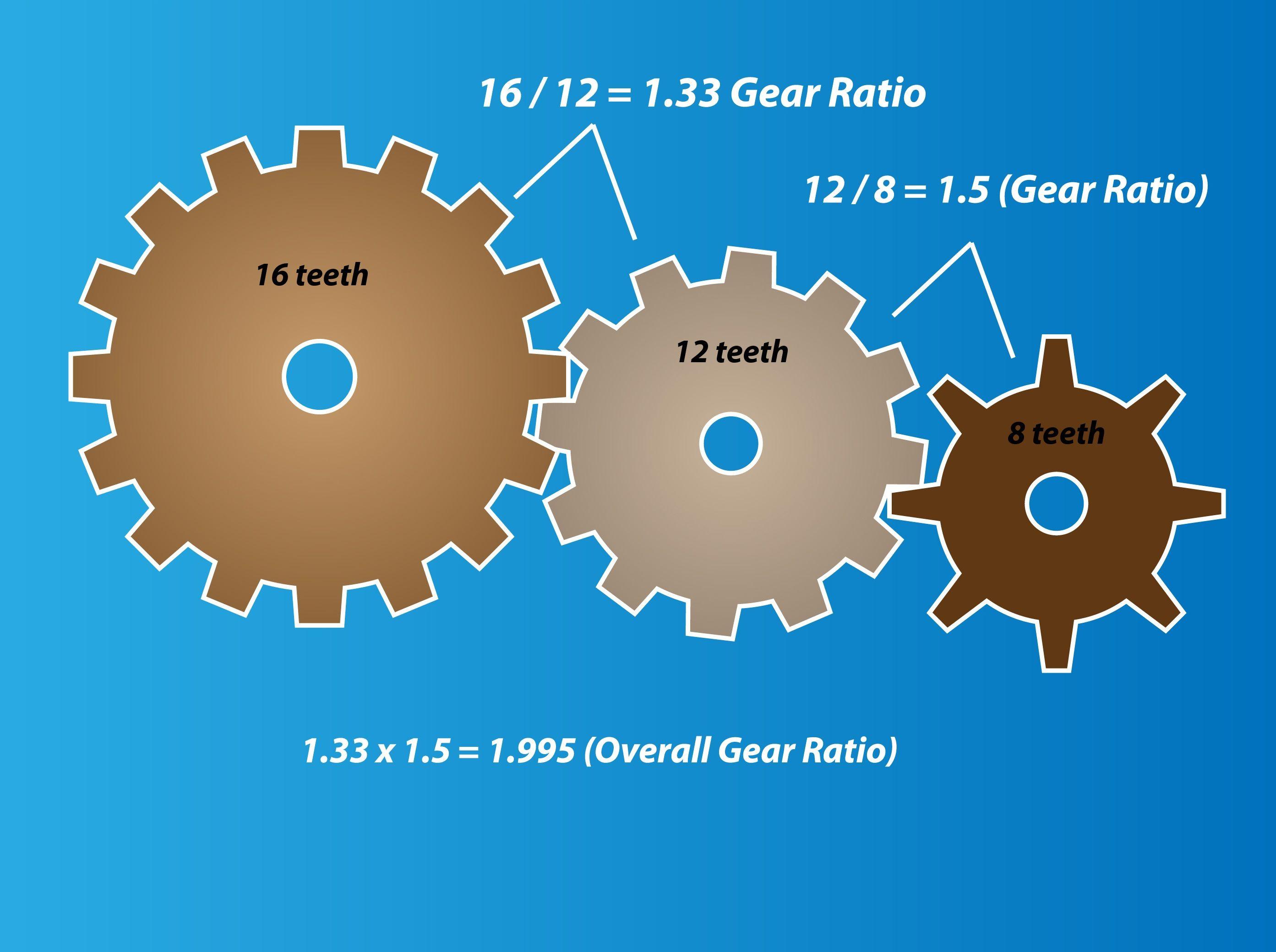Gear Ratio Worksheet Answers Worksheet List