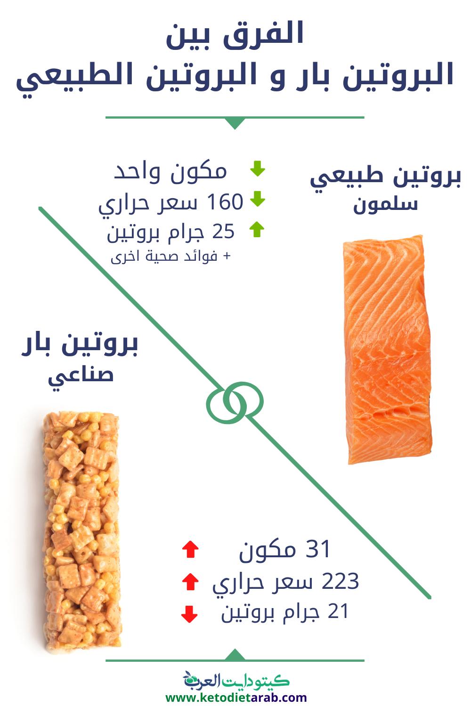 البروتين بار Vs البروتين الطبيعي Keto