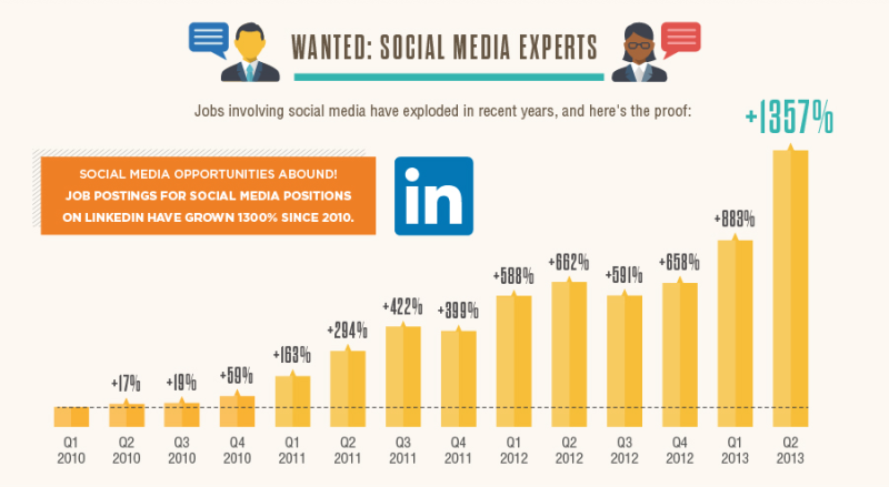 How To Hire A Social Media Manager The 12 Essential Habits