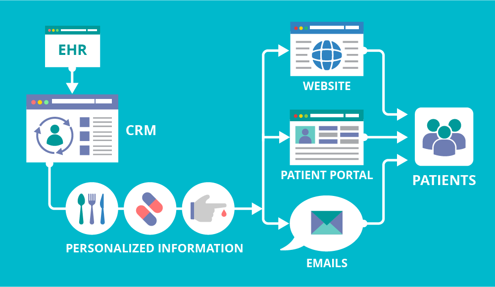 Healthcare CRM for Chronic Condition Management: Everything but Sales