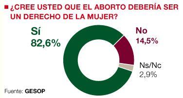 ... ¿Cree usted que el aborto debería ser un derecho de la mujer? Sí 82,6%. No 14,5%. Ns/Nc 2,9%. Fuente GESOP.