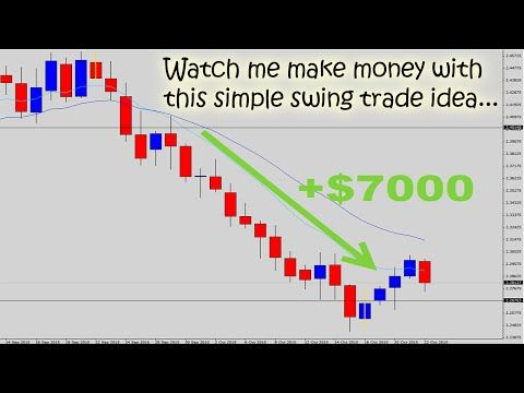 forex daily breakout easter egg