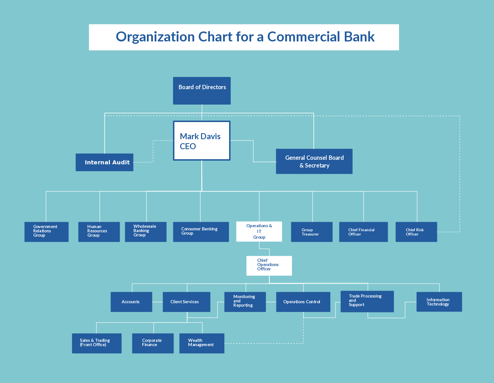 An organizational chart template showing the structure of a ...