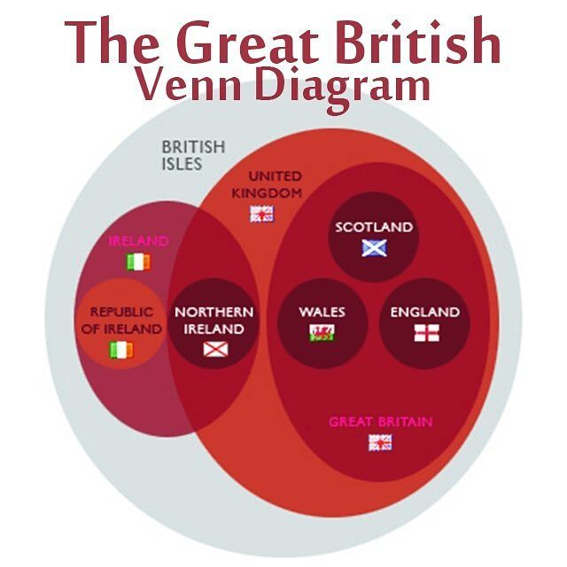 Confused between great britain united kingdom or england this confused between great britain united kingdom or england this british isles diagram can help ccuart Gallery