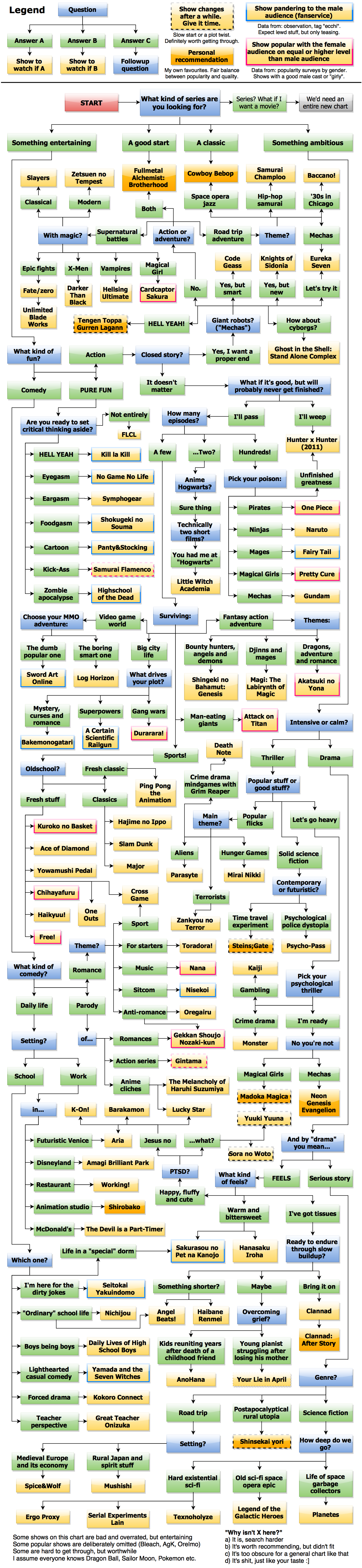 Imgur user lukeatlook created a flow chart to help recommend different types of anime series to other users take a look