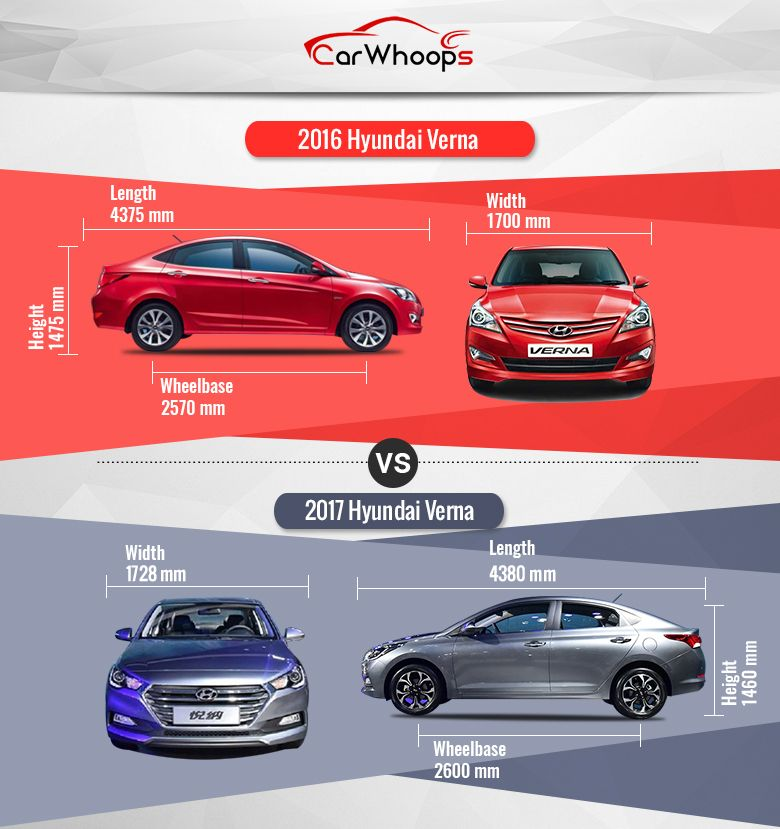 Hyundai Verna Old Vs New Check Out What The New Upcoming Verna Has