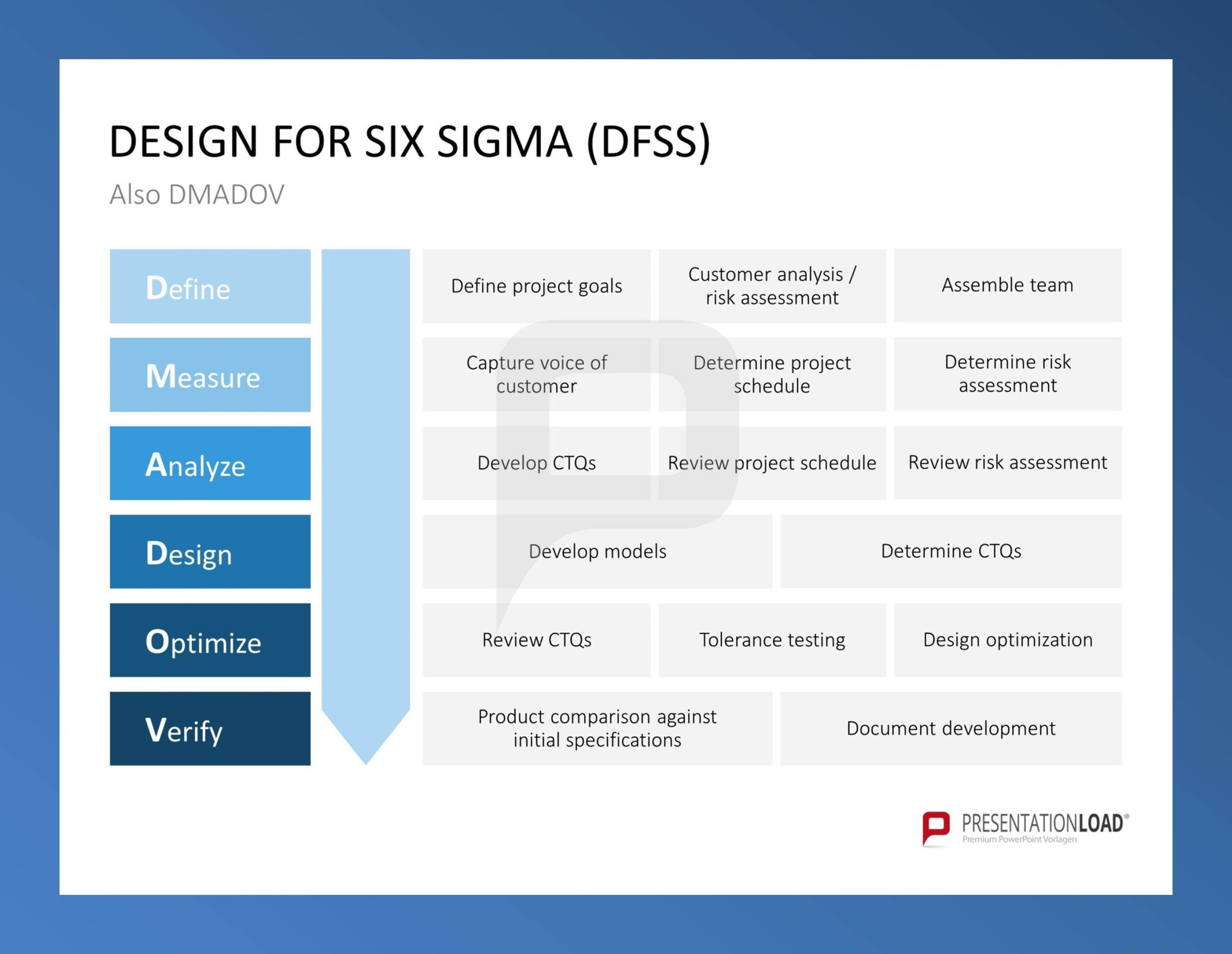design for six sigma dfss six sigma powerpoint templates