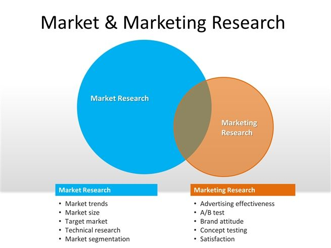 market and marketing research powerpoint templat business