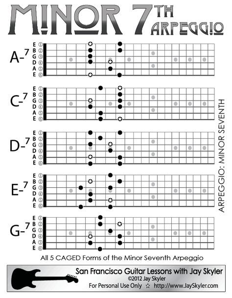 Minor 7th Chord Guitar Arpeggio Chart (Scale Based Patterns) | music ...