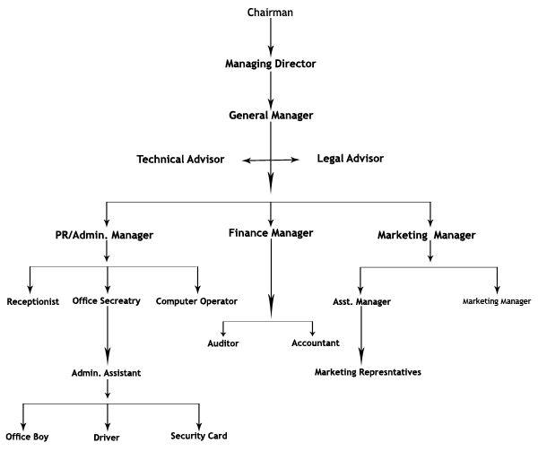 ChartJpg    Gesto  Grficos E Modelos Conceituais