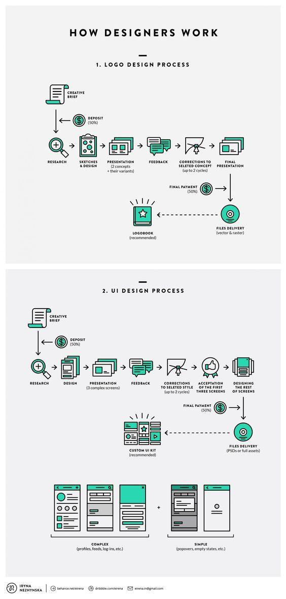 Flowchart How Designers Work Designtaxi Com Logo Design