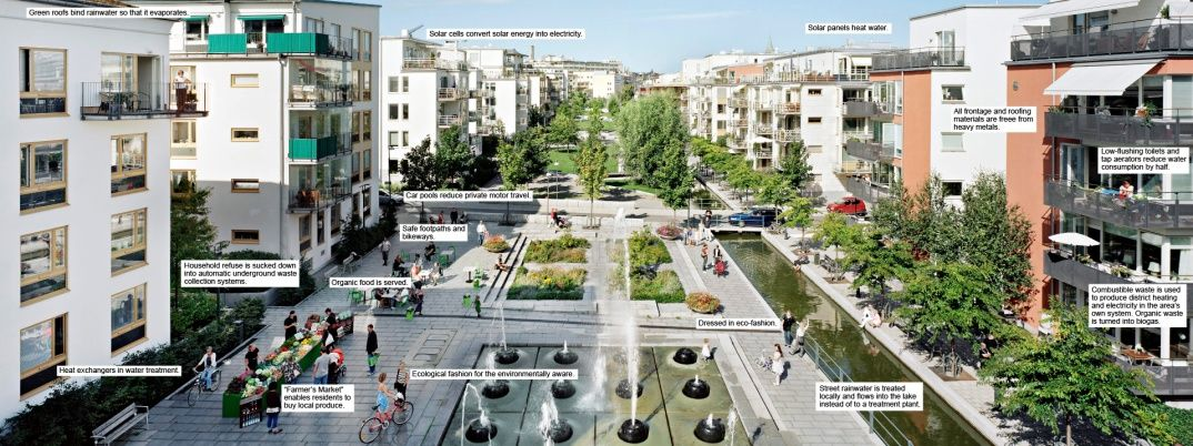 Green Urbanism Stockholm S Green District Hammarby