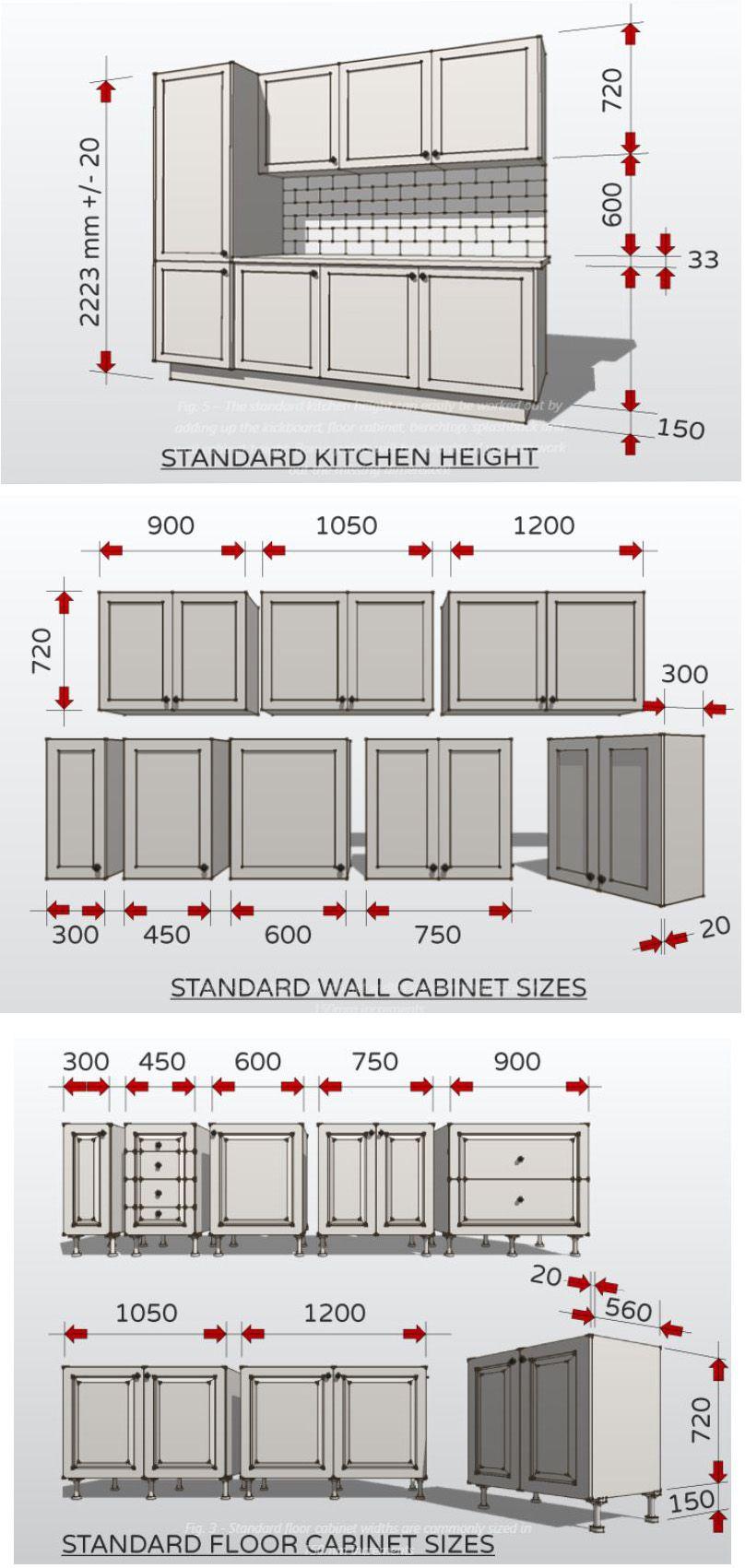 Standard Kitchen Sizes   Kitchen cabinet plans, Kitchen cabinet ...