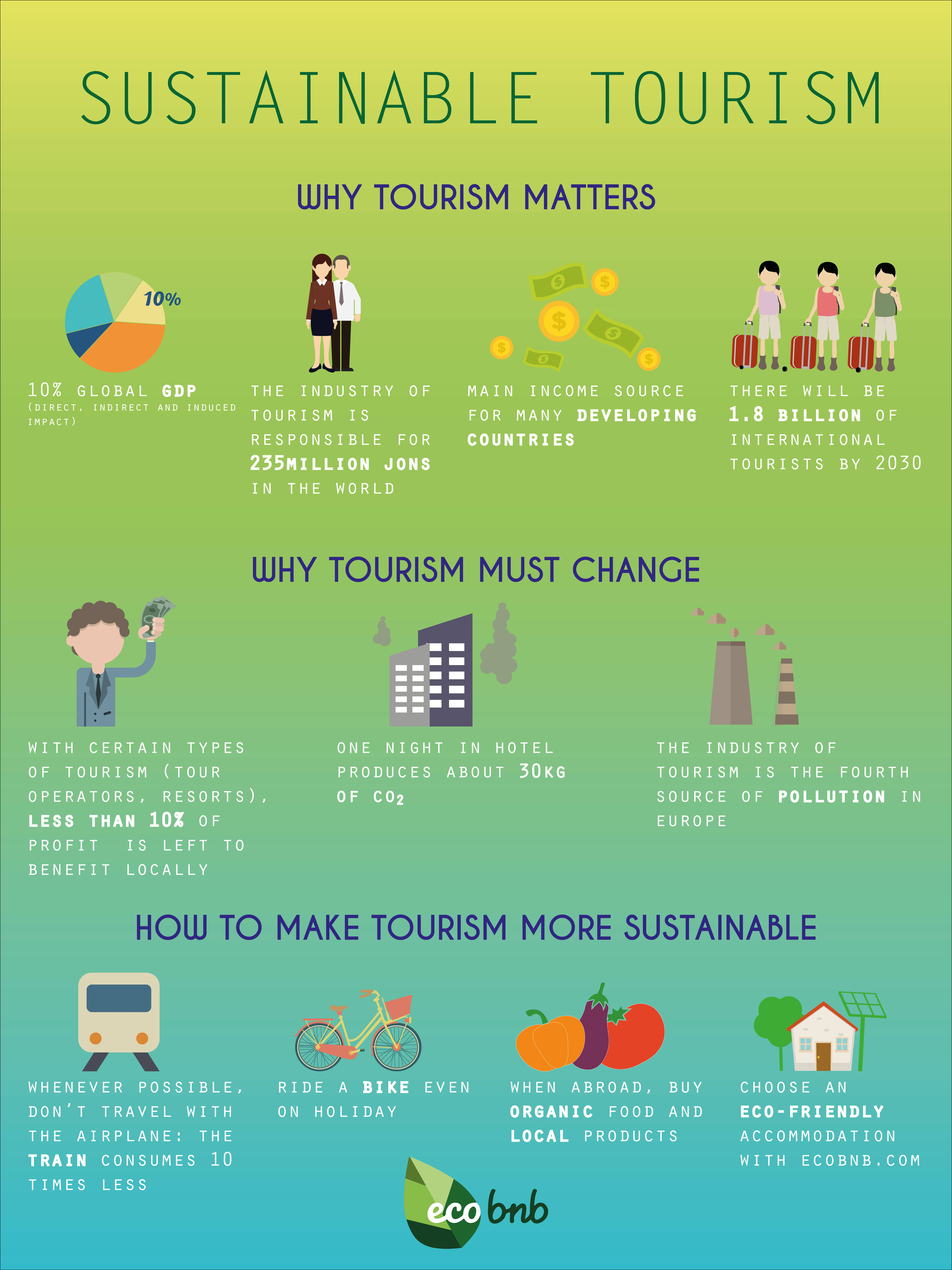 Sustainable Tourism Explained What Why And Where Tourism