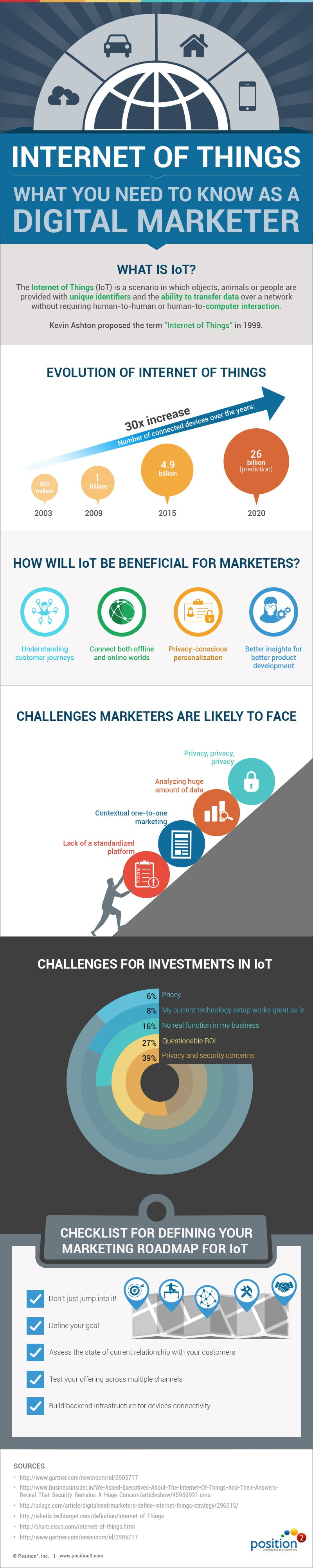 What you Need to Know As a Digital Marketer #infographic