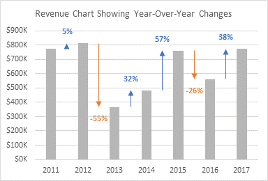Revenue Chart Showing Year Over Year Variances Revenue Chart Chart Revenue