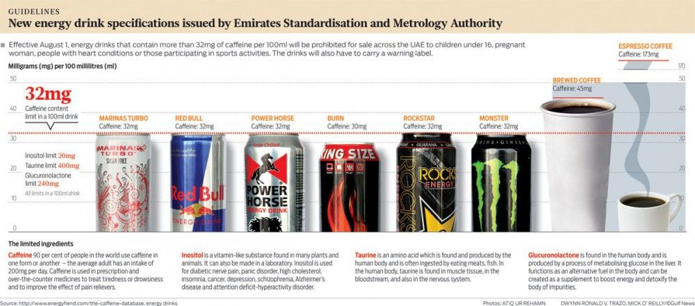 Latest Specifications for Energy Drinks