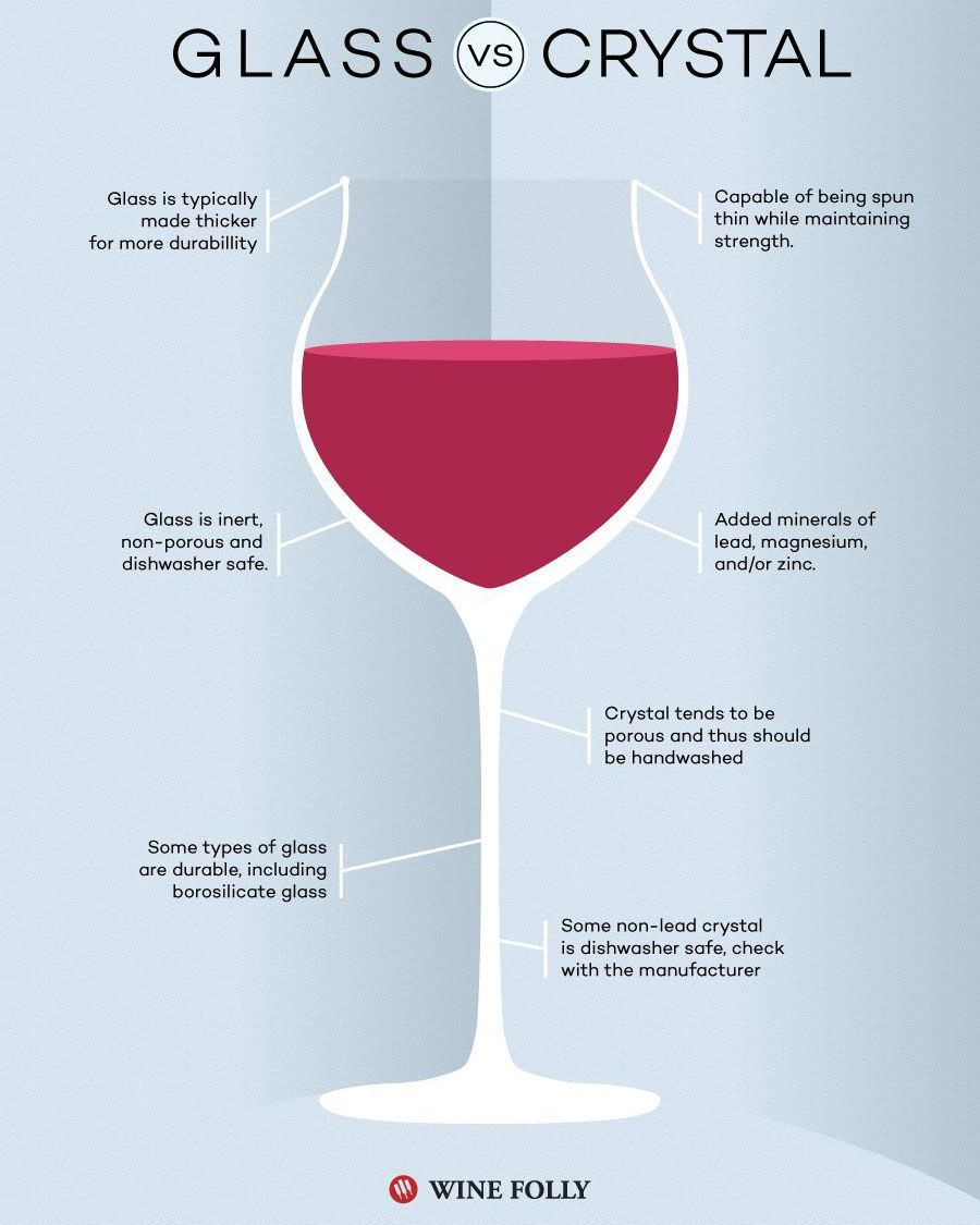 Crystal Vs Glass When It Comes To Wine Glasses Wine Folly In 2020 Wine Folly Types Of Wine Glasses Italian Wine