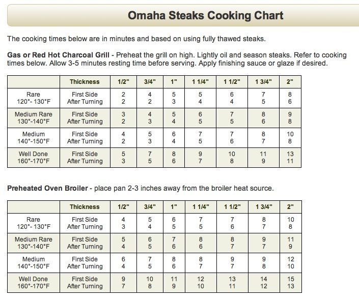 Extraordinary Grogs4blogs Steak Cooking Guide Classic Omaha Steaks Omaha Steaks Steak Cooking Chart Steak Cooking Guide