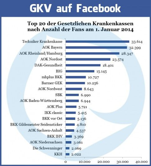 Die gesetzlichen Krankenkassen auf Facebook (Januar 2014) #Facebook #Versicherung #Krankenkasse #Studie