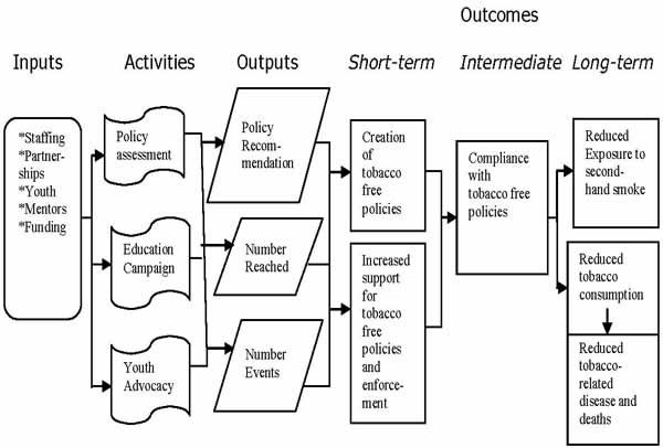 key outcome indicators for evaluating comprehensive tobacco - logic model template