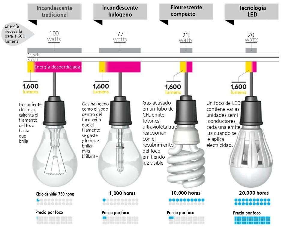 Por Que Cambiar Tus Bombillas En Casa Por Bombillas Led Bombillas Led Imagenes De Electricidad Bombillas