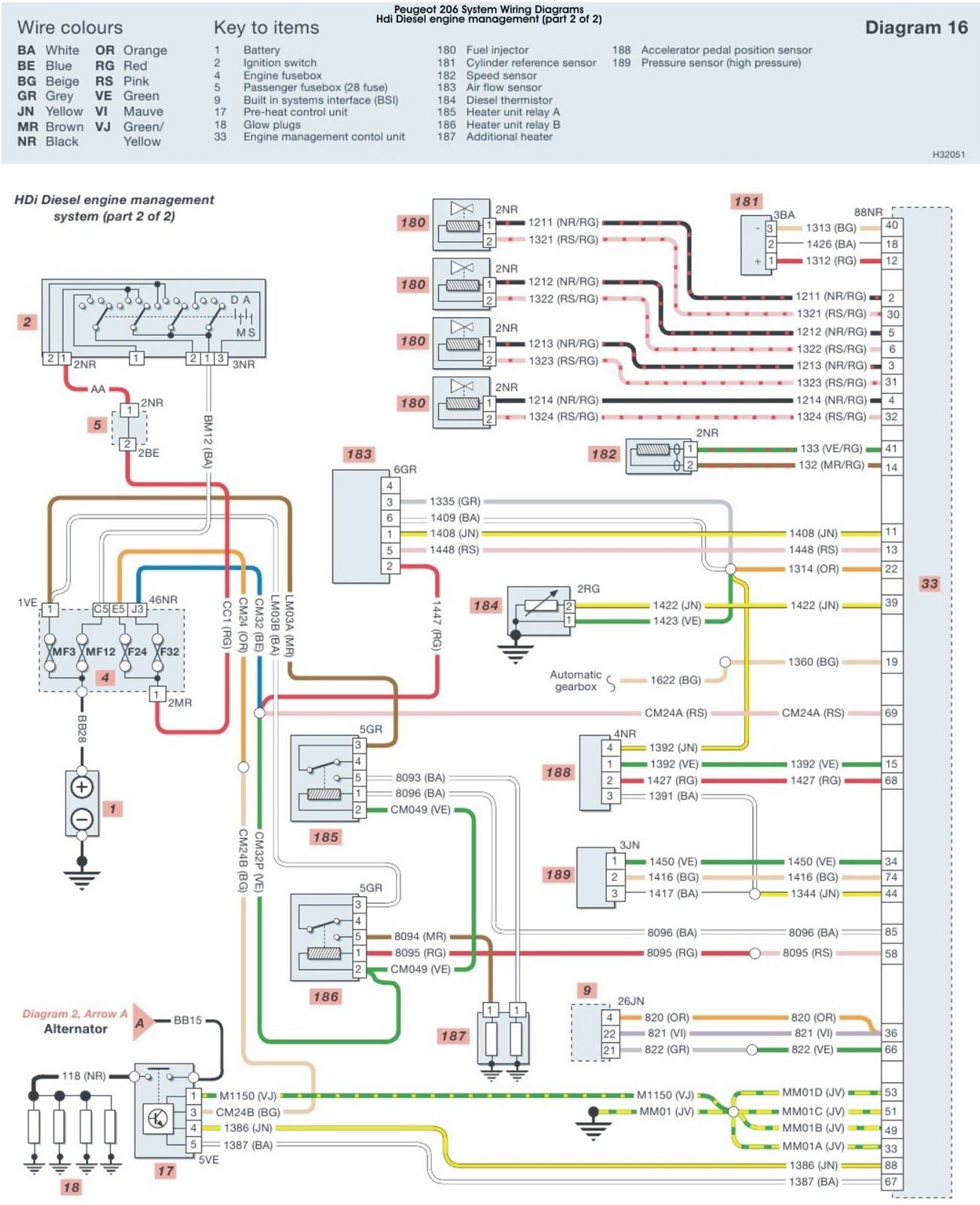 73e2c Peugeot 306 Immobiliser Wiring Diagram Peugeot Electrical Wiring Diagram Diagram