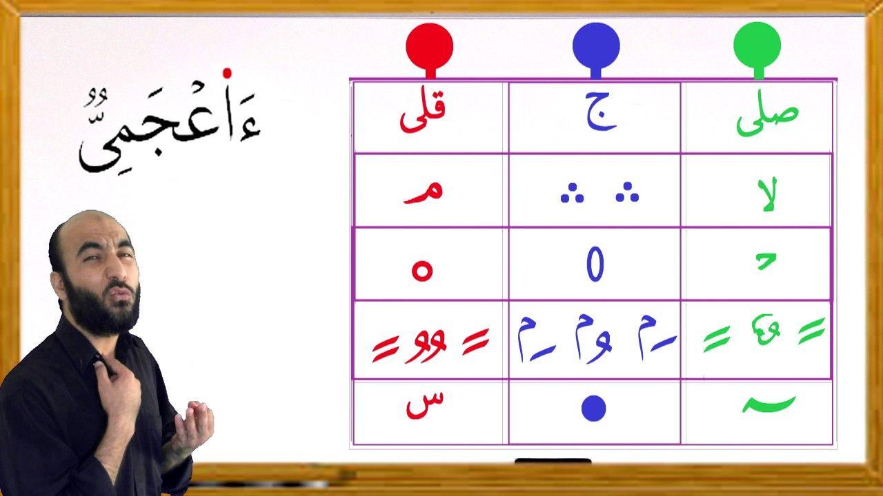 اسهل طريقة لكل الرموز في القران 4 Youtube Home Education Word Search Puzzle Words