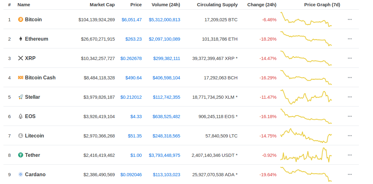 top 100 by market capitalization cryptocurrency +