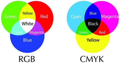 Process Colors The Four Used For Commercial Printing And Color Photography Cyan Magenta Yellow Black Also Abbreviated As CMYK