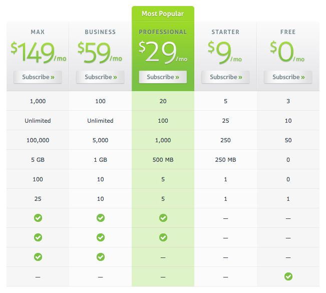Great web application pricing table design from formspring for Ux table design