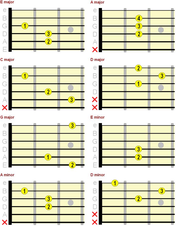 major and minor beginner guitar chord chart   chord   Pinterest ...
