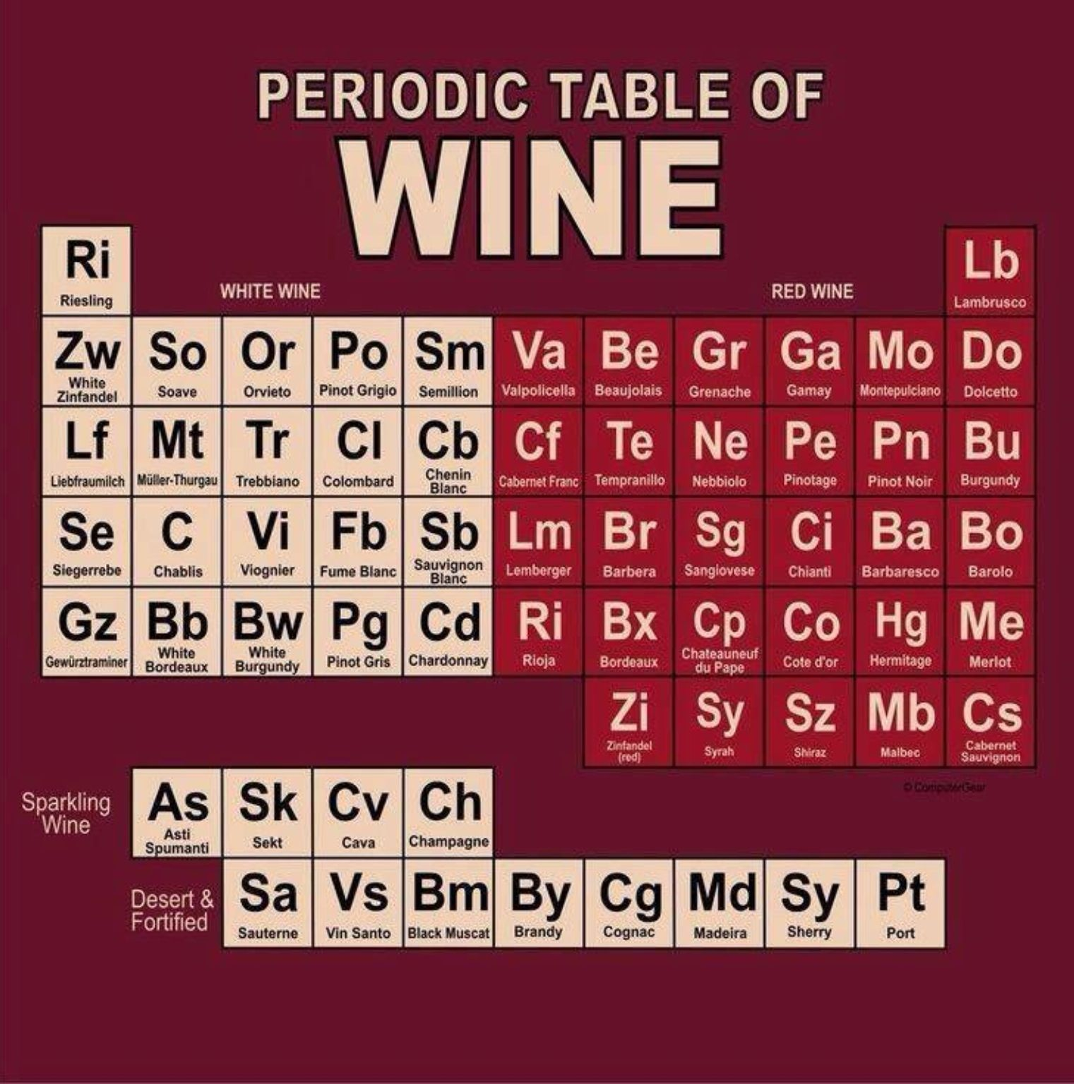 Periodic Table Of Wine Finewine Pairings Wine Humor Wine Recipes Wine Knowledge
