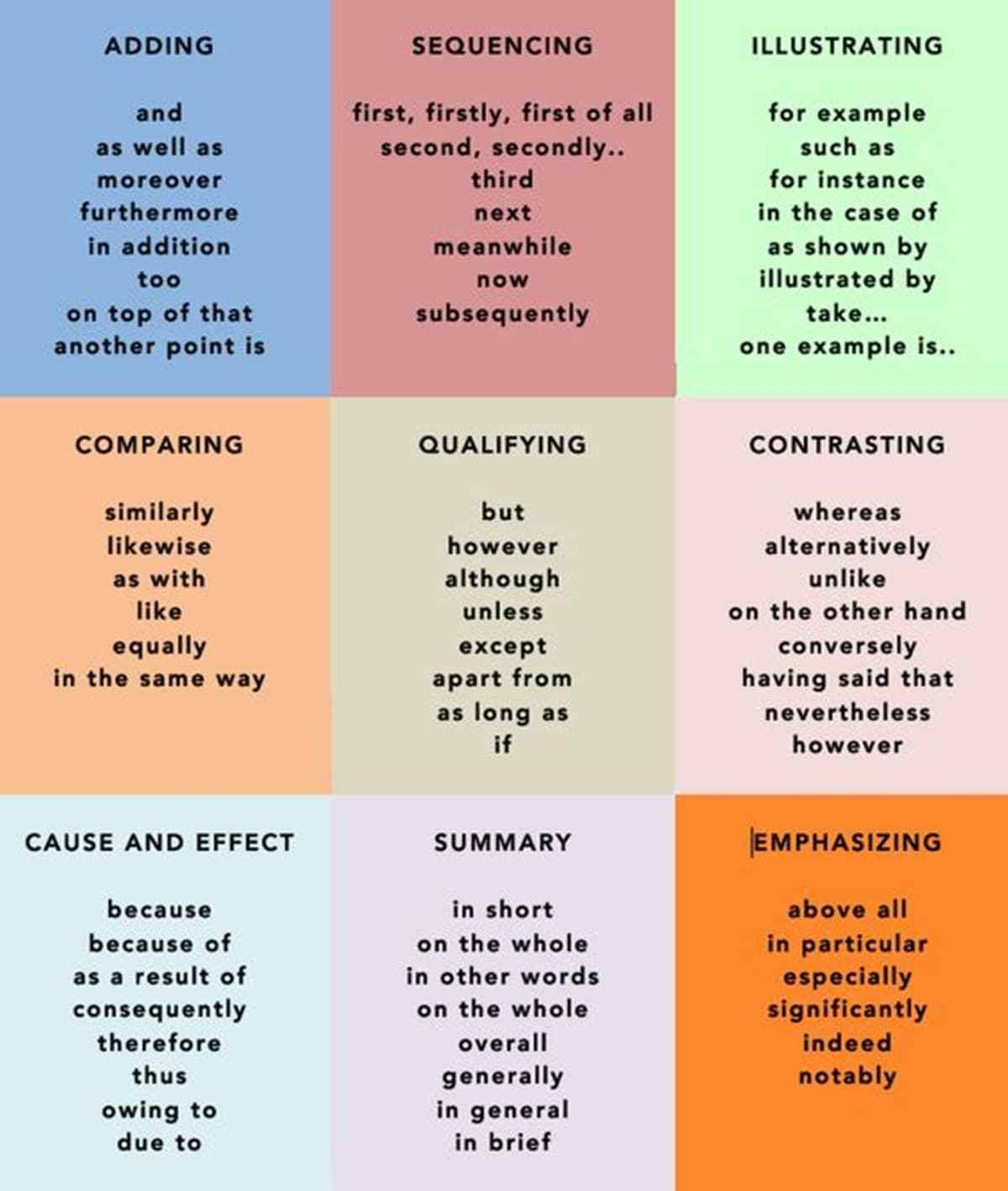 Common Transition Words Amp Phrases In English