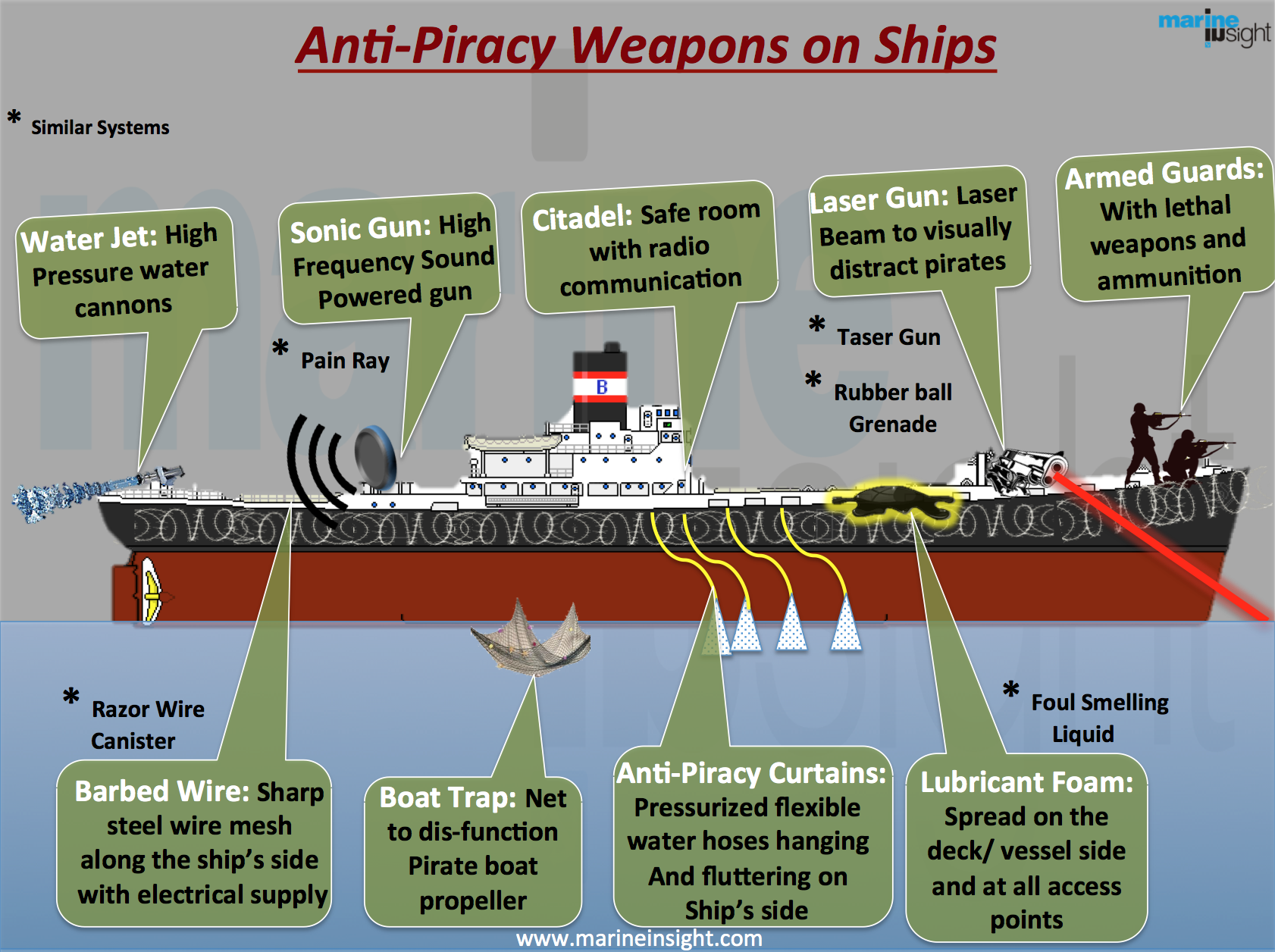Infographics anti piracy weapons used on ships cruise ships cruise ships infographics anti piracy weapons used on ships pooptronica
