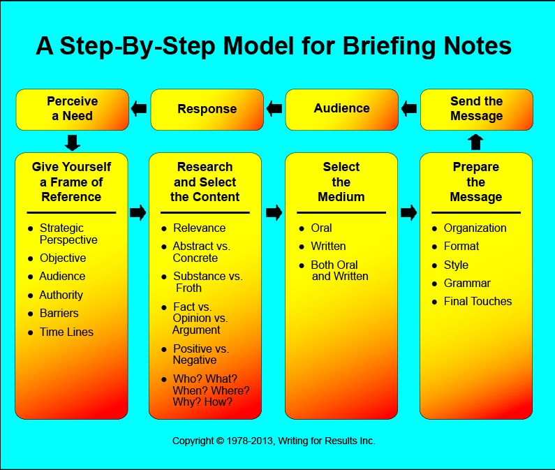How to Write StepbyStep Model for Briefing Notes