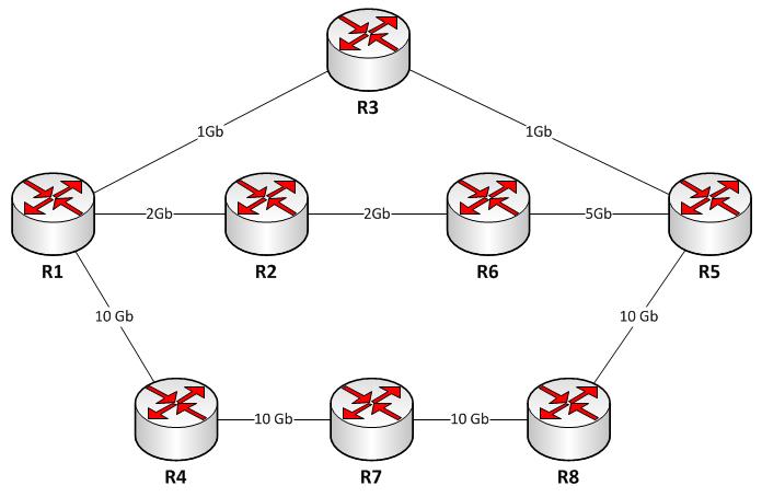 lecciones para el ccna  protocolos de enrutamiento