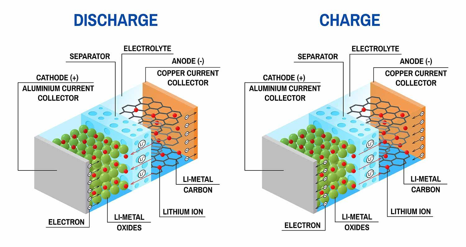Contribution Of Li Ion Battery Materials To Rechargeable