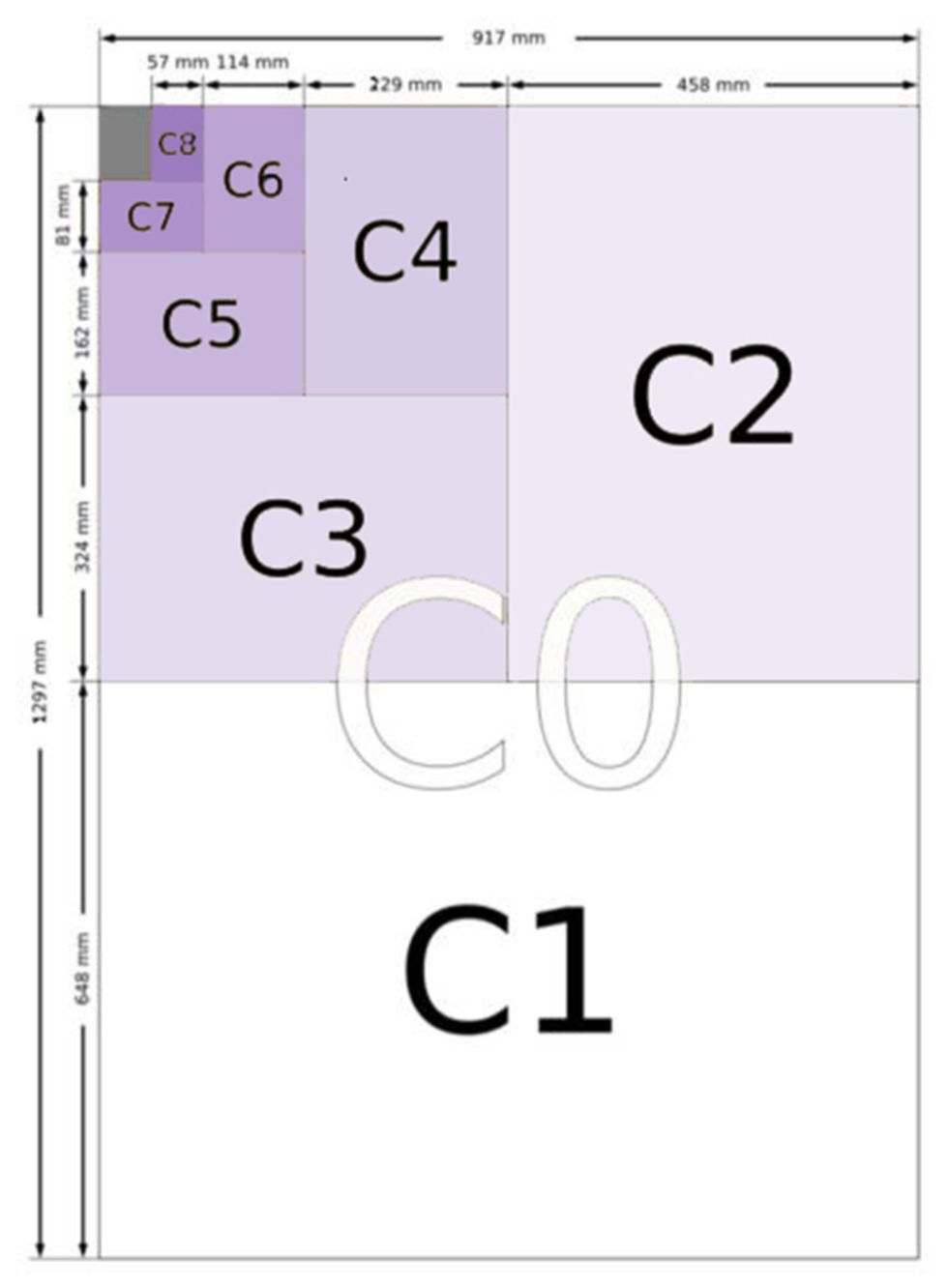 Diagram of c envelope sizes their relationships use c4