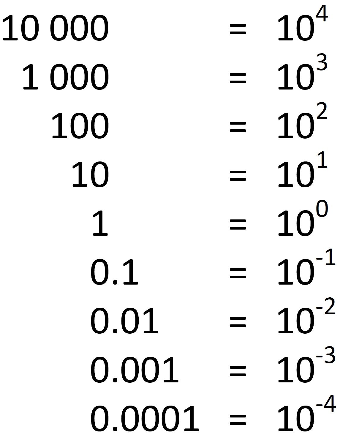 worksheet Exponential Fractions negative powers will always be a fraction if an exponent is it