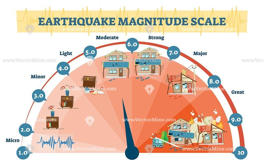 Earthquake Richter Scale Magnitude Levels Vector Illustration Diagram Earthquake Magnitude Activity Diagram Earthquake