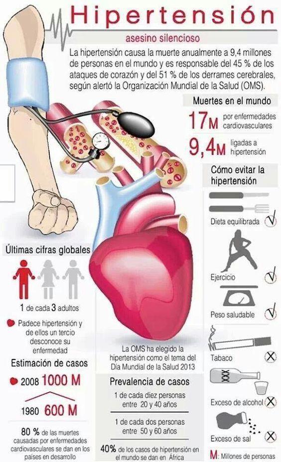 Código icd 9 para CHF debido a hipertensión