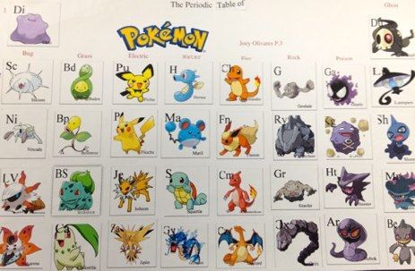Periodic Table Of Pokemonbr Organized By Pokemon Type Colorbr
