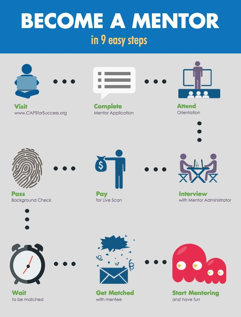 9 STEPS CAPS MENTOR | graphics | How to become ...