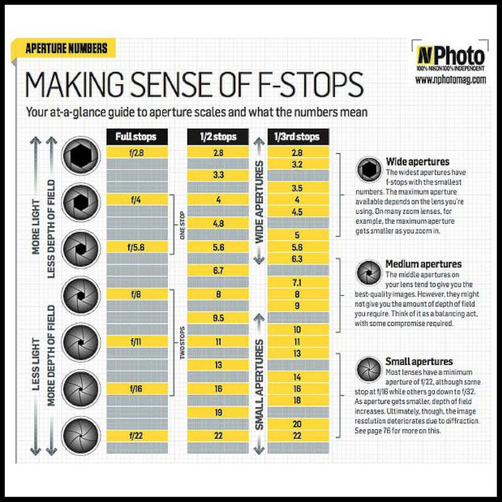 There Are Incredible Photography Cheat Sheets For Not Just Learning And Master Photographers As Well