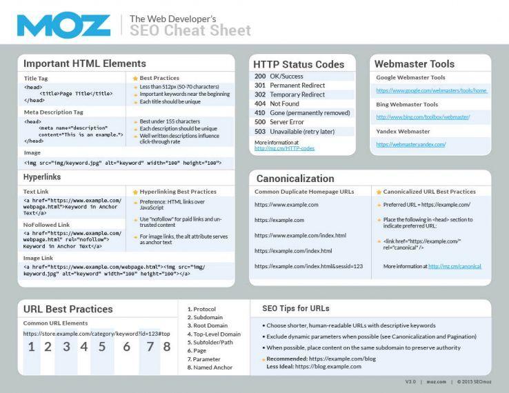 Announcing the Web Developeru0027s SEO Cheat Sheet 30 Status code - web developer job description