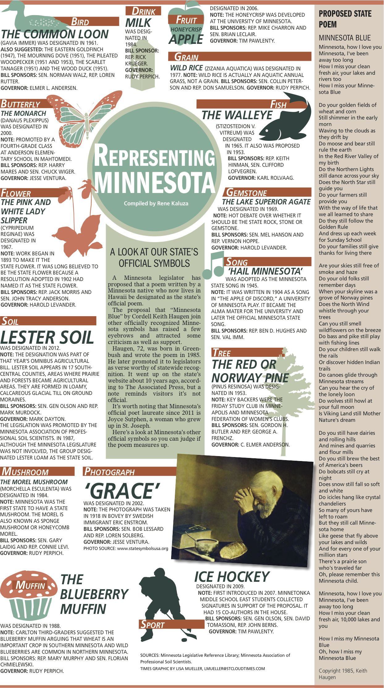 What Are The Official Symbols Of Minnesota This Full Page Chart