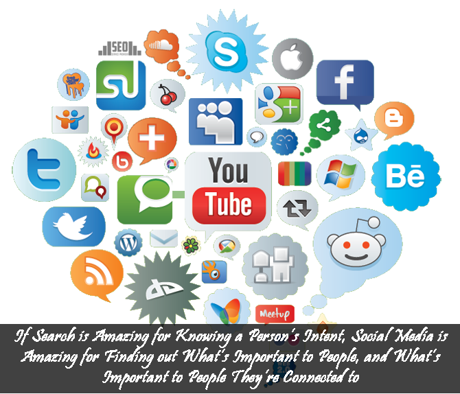 Social Share Packages Social Bookmarking Site Social Media