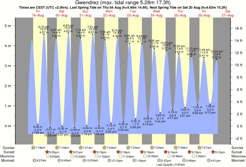 Tide Graph For Gwendrez Near Audierne Surf Break Time And Tide Chart Seaside Park Nj